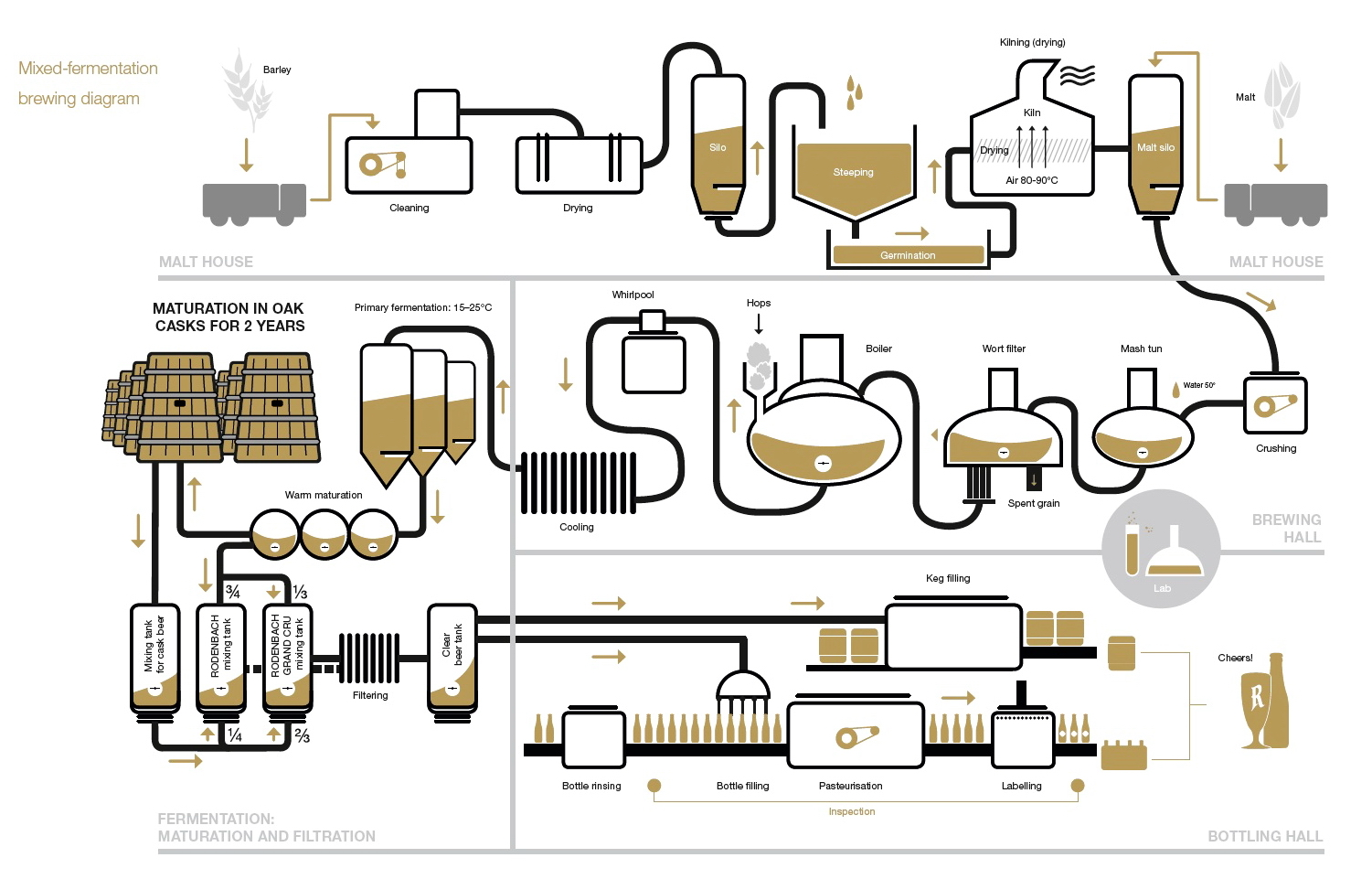 an overview of the process of making craft beers